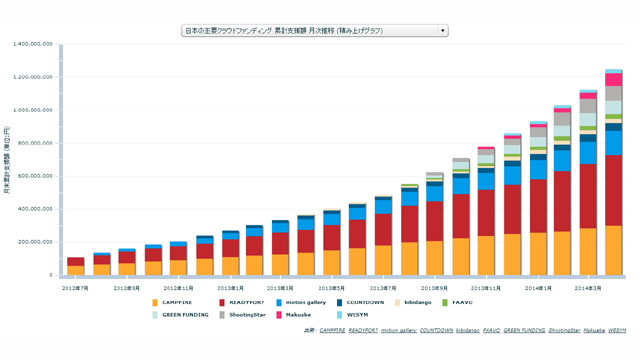 日本のクラウドファンディング累計支援