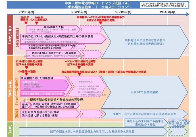 水素・燃料電池戦略ロードマップ概要