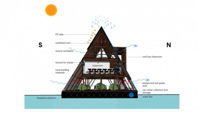 Makoko 水上学校