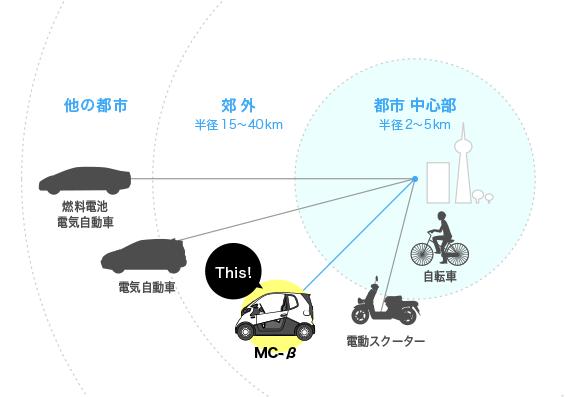 HONDA_MC-β