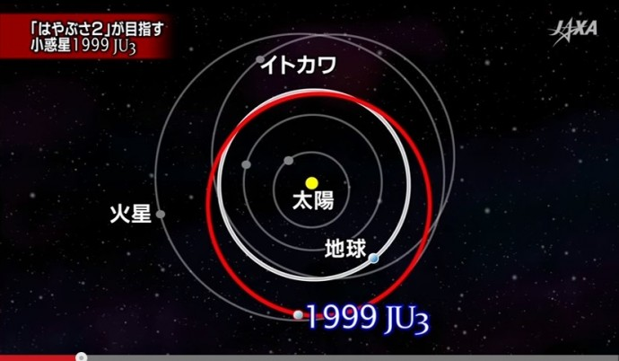 1999JU3