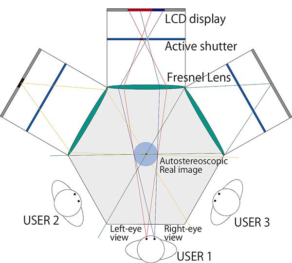 HaptoMIRAGEの構造