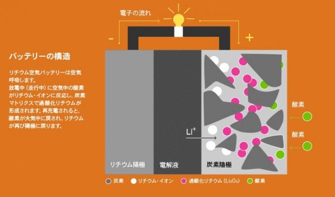 IBM_Lithium_Air_ Battery