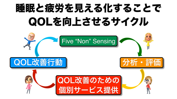 QOLを向上させるサイクル