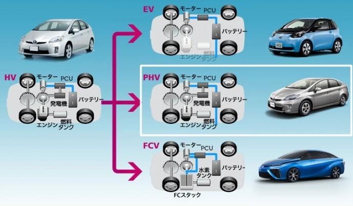 気になる次世代環境車「phv」各社の違いまとめ Futurus(フトゥールス) Page 2