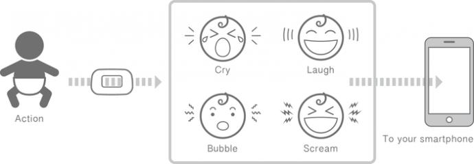 声で感情を解析