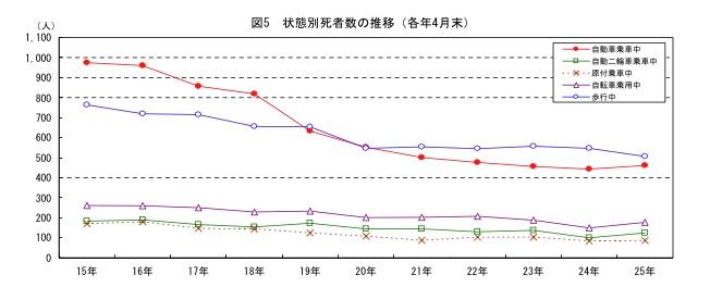 交通局が発表した平成25年の『交通事故統計』