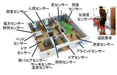 富士通が高齢者の「異常」を早期発見するシステムを開発