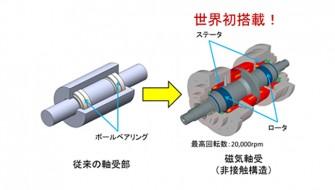 世界初となる「超高効率モーター用分析評価装置」が開発