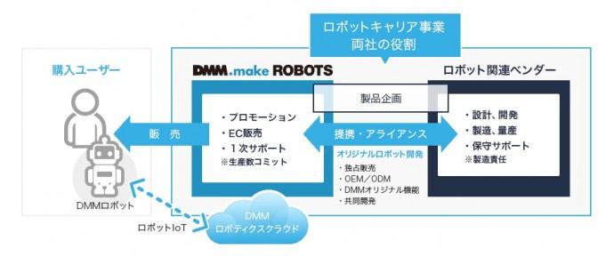DMM_make_ROBOTS_-_ロボット関連ベンダー募集