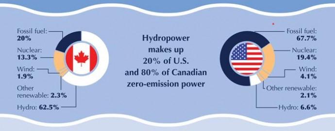 カナダの水力発電割合