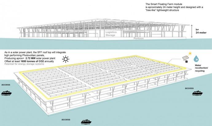 Smat Floating Farmの構造