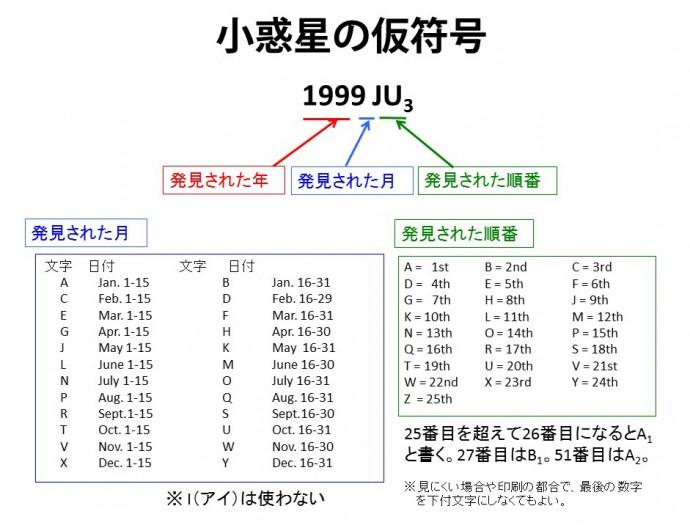 「1999 JU3」の意味