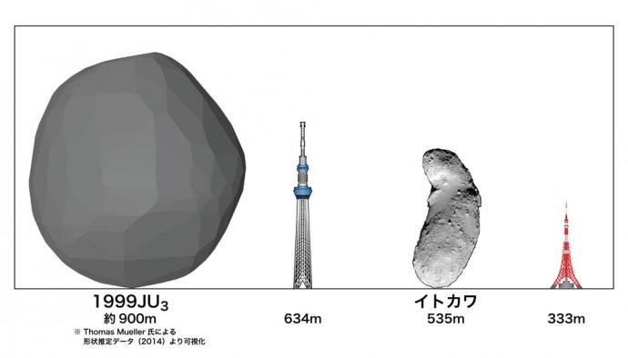 「1999 JU3」サイズ比較