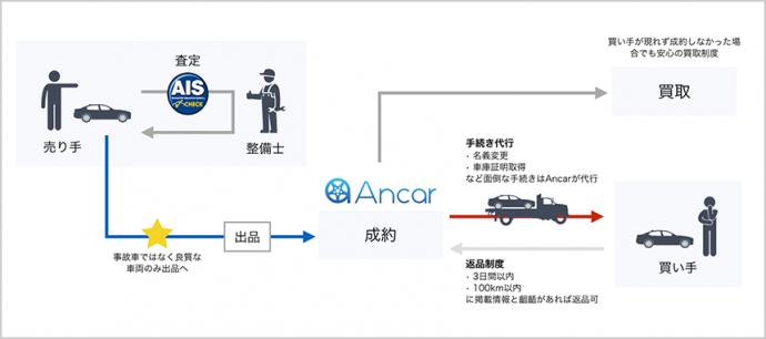 【株式会社Ancar】オンラインで手軽に車を個人売買できる「Ancar」ベータ版をリリース - PR TIMES