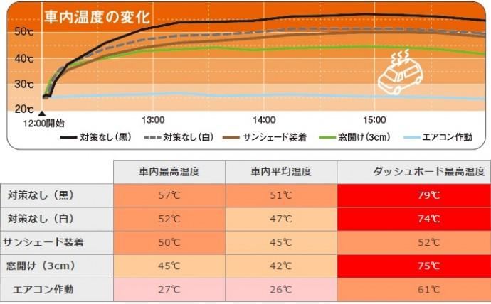 「車内放置はダメ、ゼッタイ」炎天下の車内は60度! 大人でも10分と耐えれない