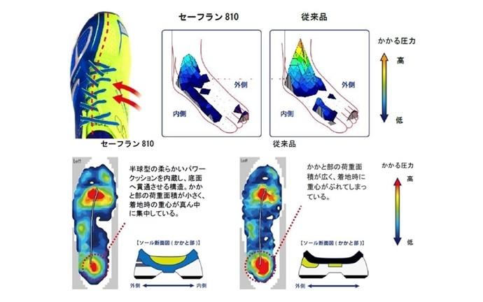 久しぶりの運動でも安心!? 膝へのダメージを追求したランニングシューズ