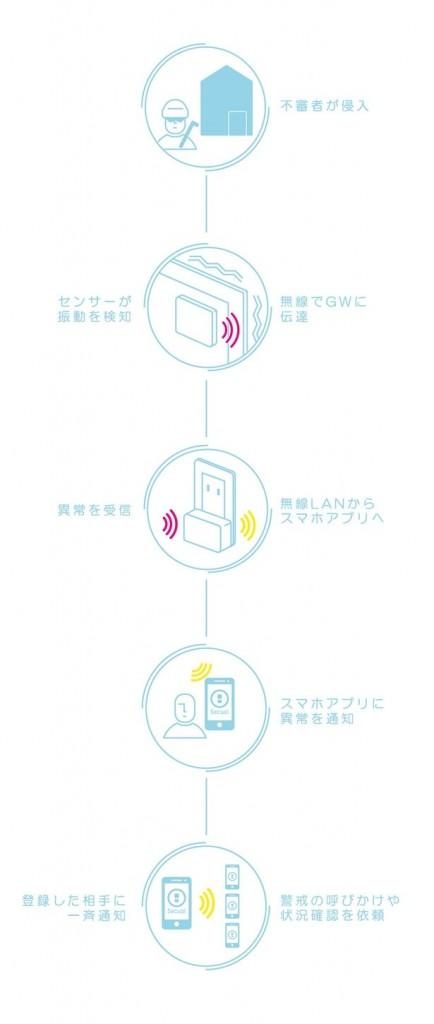 窓やドアに貼るだけ!お手軽IoTセキュリティで一人暮らしも安心