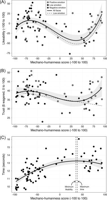 好感度と信頼度のグラフ