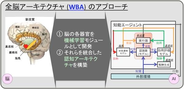 wba-approach1