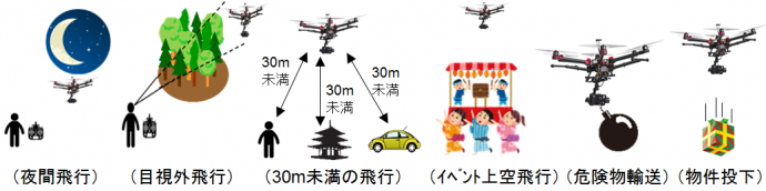 ドローン飛行規制概要(国土交通省)