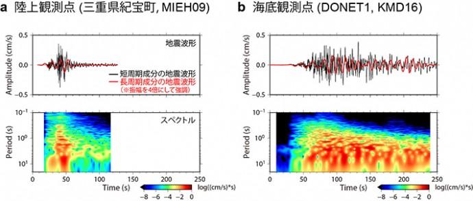 陸上と海底の地震波形とスペクトルの比較