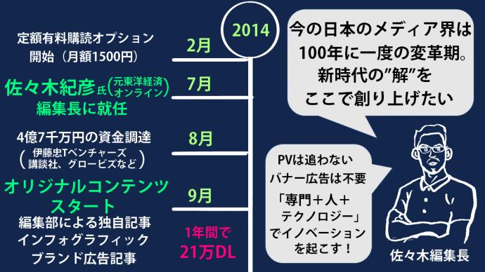 NewsPicks,ニューズピックス,佐々木紀彦,インフォグラフィック