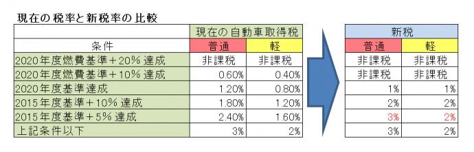 現在の税率と新税率の比較
