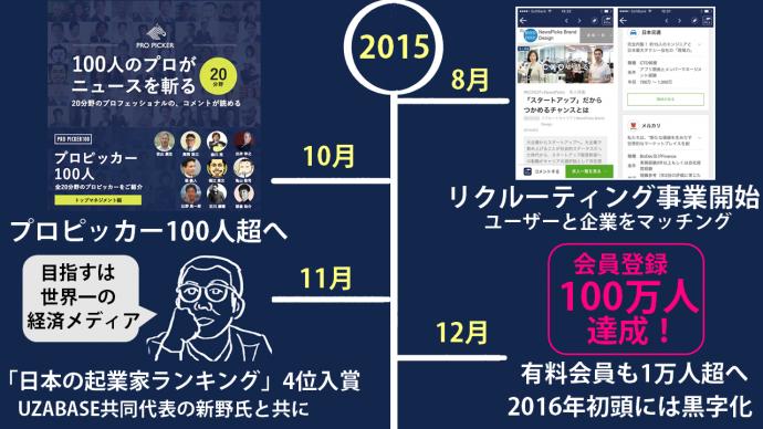 NewsPicks,ニューズピックス,100万人,梅田優祐