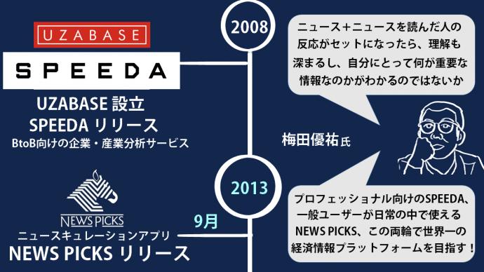 NewsPicks,ニューズピックス,SPEEDA,UZABASE,梅田優祐
