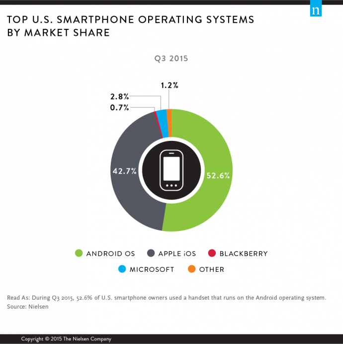 top-us-smartphone-operating-systems