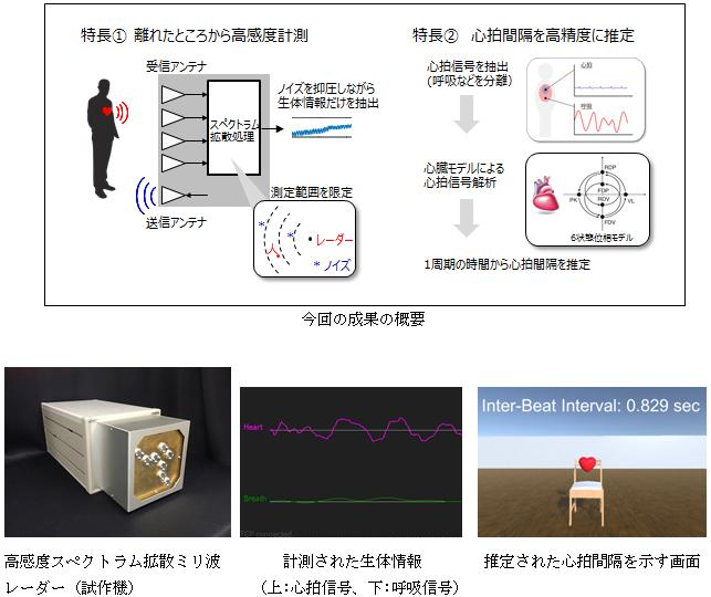 スペクトラム拡散レーダーを使った生体センシング