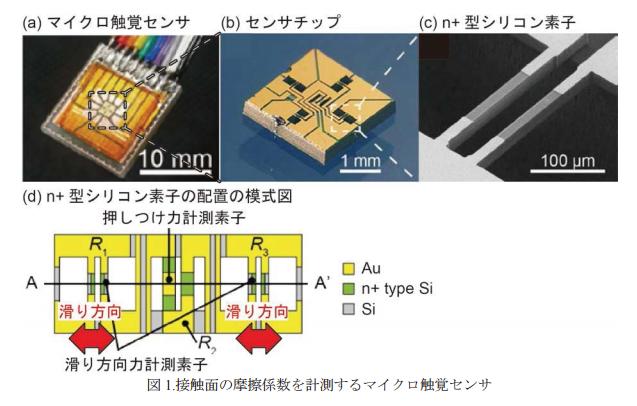 マイクロ触覚センサ