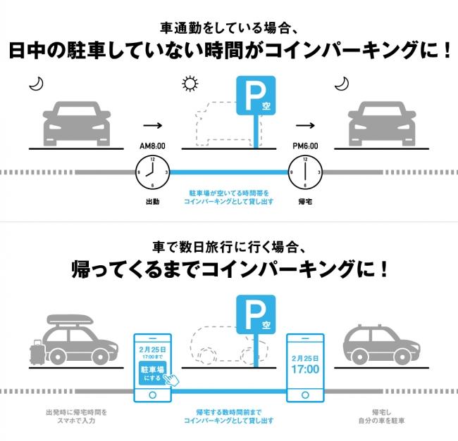 空き駐車場を有効活用